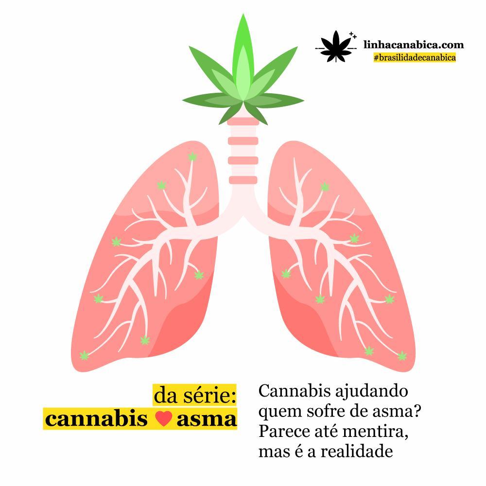 Cannabis e Asma